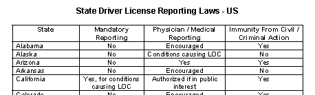 Sample state driver license laws